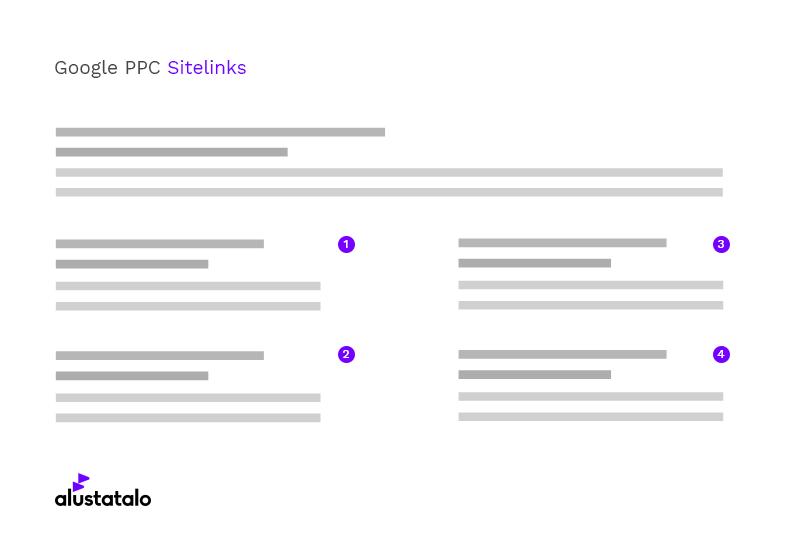 Adword Sitelinks Extensions benefit